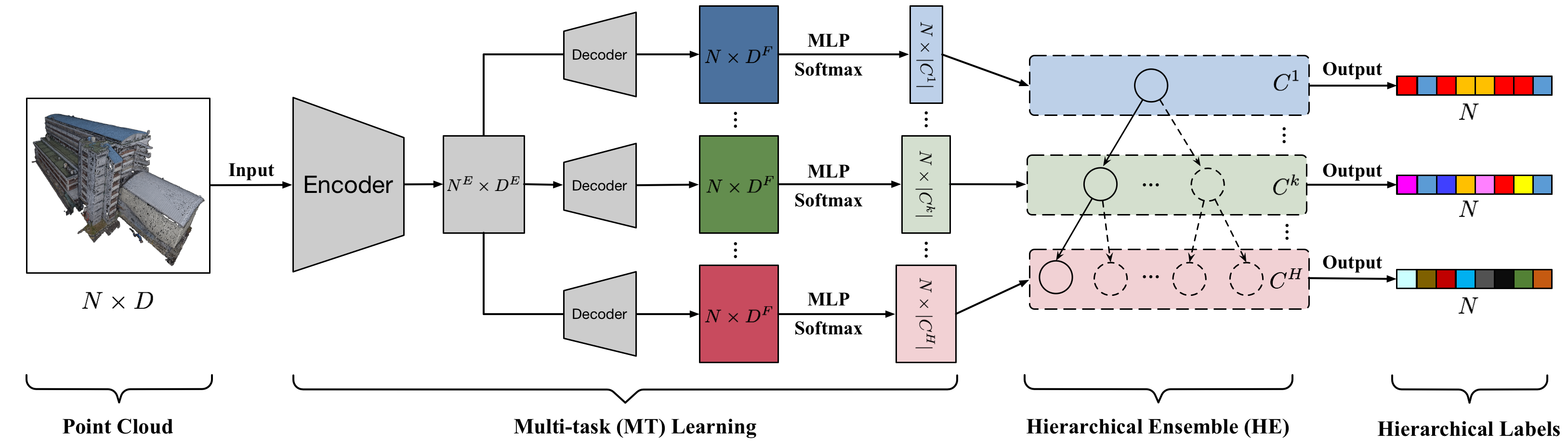 The framework of our method is divided into two stages: Multi-task Learning (MT) and Hierarchical Ensemble (HE). Point cloud data is fed as input. After feature extraction through the shared encoder, the features are decoded into multiple heads, and the predicted distributions at different granularity levels are obtained via MLP layers. Then, the HE stage utilizes hierarchical relationship to gain the final hierarchical labels. The width of the model depends on the hierarchical levels, where the