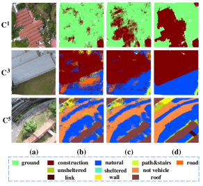 Visualization of hierarchical segmentation results. (a): raw point cloud; (b) and (c) are MC and MT results, respectively, in