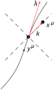 Geometric interpretation of the Kerr-Schild solution for an accelerated particle.