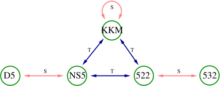 The duality chain of fivebranes in type IIB string theory. In the figure S denotes S-duality and T