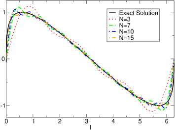 Plot of the sine of the phase calculated numerically (solid black) and expanded in Bessel functions for a system with
