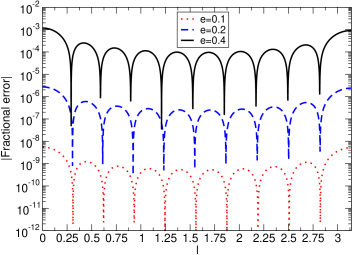 Plot of the absolute value of the fractional relative difference between the sine of the eccentric anomaly, calculated numerically and expanded in Bessel functions with