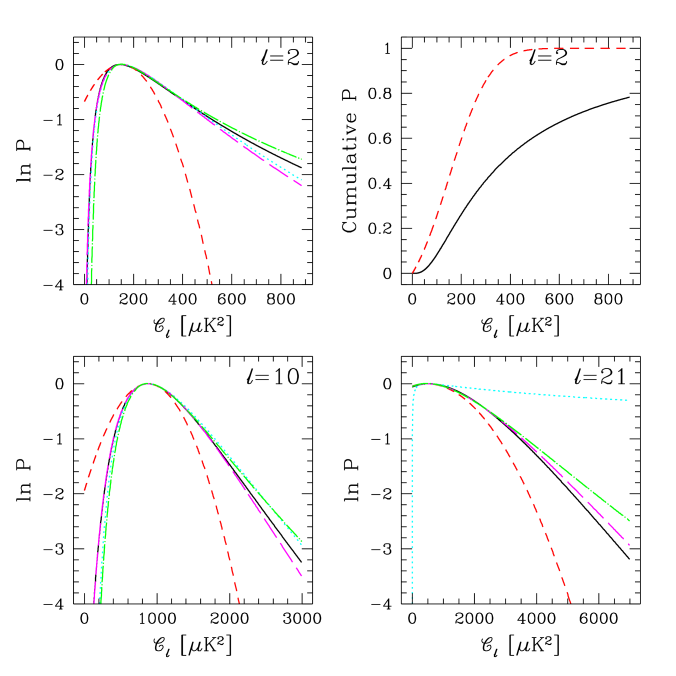 Full and approximate COBE/DMR likelihoods