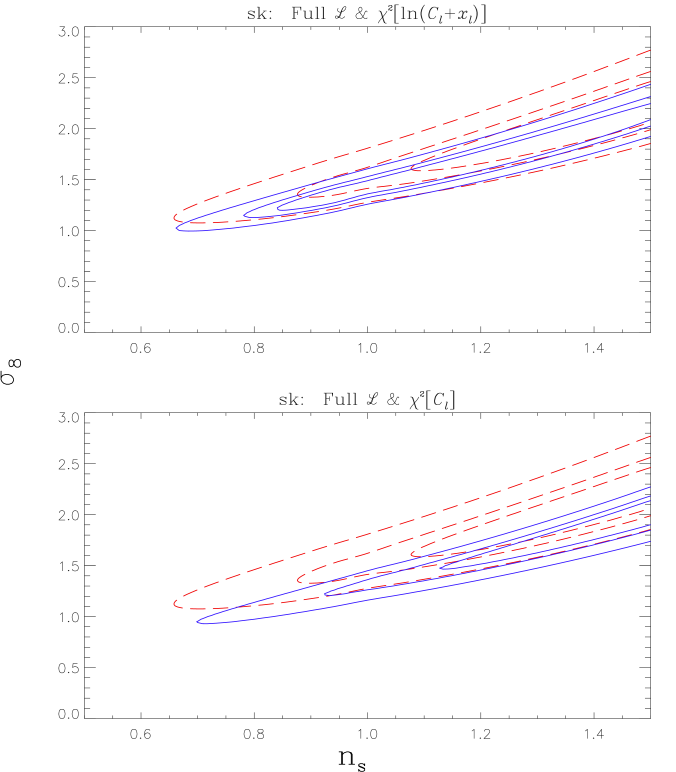 Likelihood contours for the Saskatoon experiment alone, as in Figure