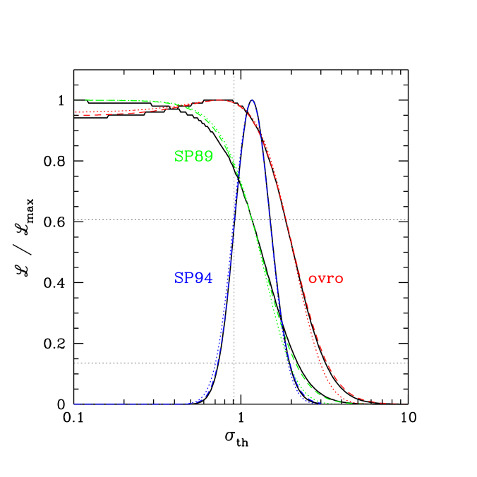 Upper Panel: Likelihood curves for two upper limit cases, OVRO and SP89, and SP94 which had a reasonably well determined bandpower amplitude. Lower Panel: Likelihood curves for SuZIE, using two different models for
