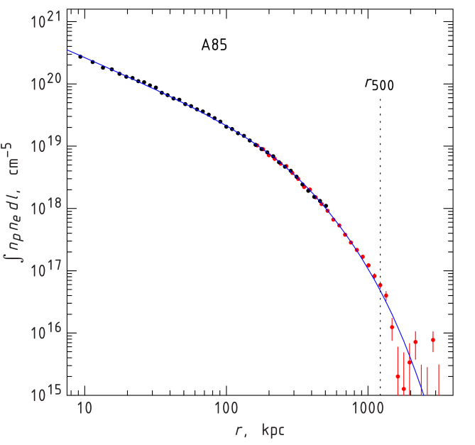 Examples of the surface brightness profile modeling for clusters shown in Fig.