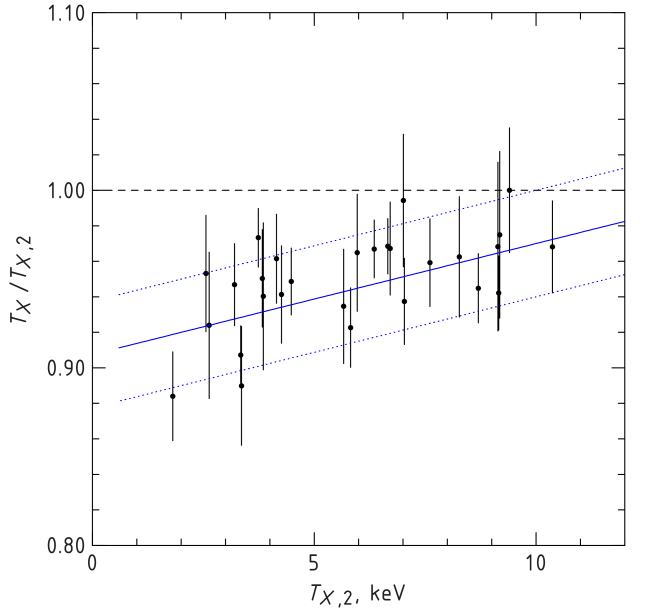 Ratio of the X-ray spectral temperatures measured in the radial ranges