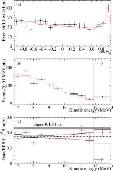 Distributions of (a)