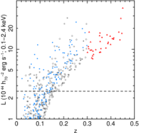 Luminosity–redshift distribution of clusters in the BCS (blue, filled circles), REFLEX (black, open circles) and Bright MACS (red triangles) samples which are above the respective flux limits (see text). The adopted minimum luminosity of