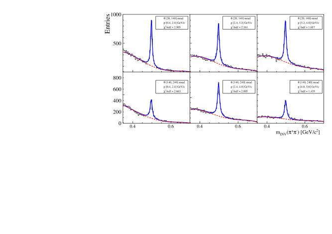 The invariant mass distributions for simulated