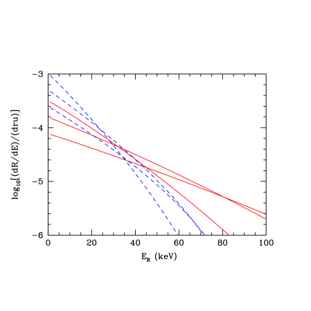 The dependence of the spin independent differential event rate on the WIMP mass and target. The solid and dashed lines are for Ge and Xe respectively and WIMP masses of (from top to bottom at