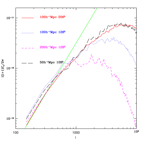 Power spectrum comparison between different resolution and box size simulations for