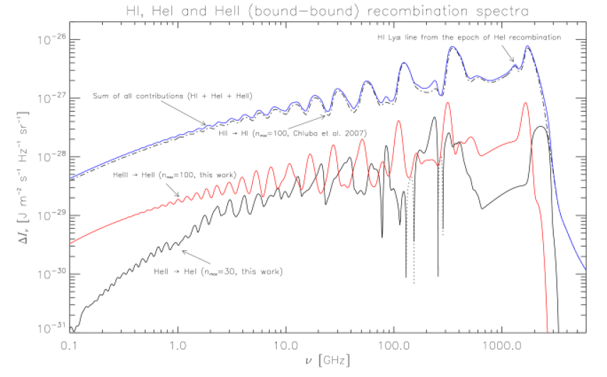 Full helium and hydrogen (bound-bound) recombination spectra. The following cases are shown: (a) the