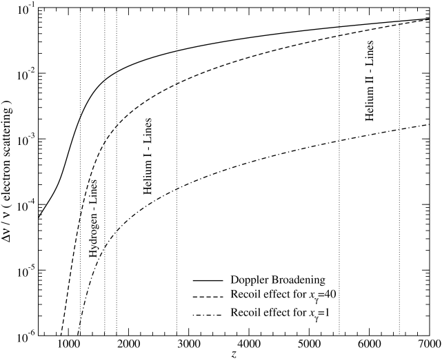 Influence of electron scattering on an initially narrow line for different emission redshifts. The vertical lines indicate the epochs of recombination at which most of photons are emitted.