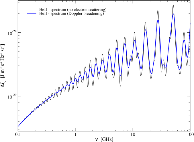 Influence of electron scattering on the