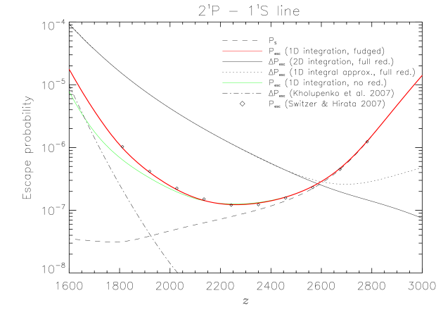 Contributions to the escape probability of the He