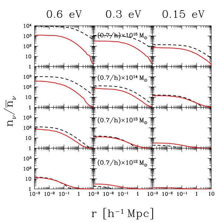 The Tremaine–Gunn bound on the neutrino overdensity for various halo and neutrino masses (dashed lines). The red (solid) lines correspond to our