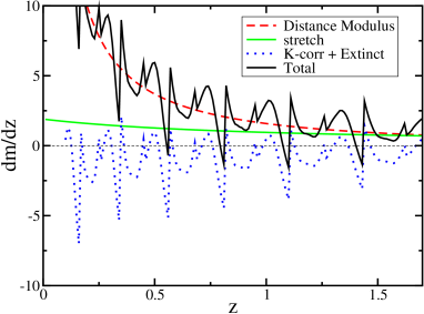 The differential effect on the expected supernova peak magnitude with variation in redshift, or