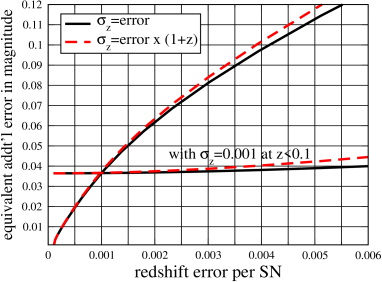 Redshift error increases the degradation in