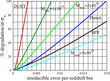 Degradation in the measurement accuracy of the equation of state as a function of the