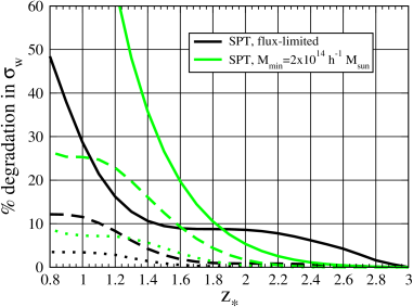 Degradation in the measurement accuracy of the equation of state as a function of the redshift