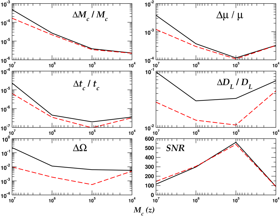 A comparison of parameter extraction for binaries with a mass ratio of 10 using restricted (solid line) and higher harmonic corrected (dashed line) waveforms, as a function of redshifted chirp mass and at a distance of 10 Gpc. The values quoted are median values from a