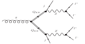 Two competing contributions to pair production of KK fermions