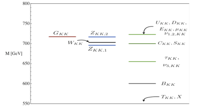 Masses of the first KK modes in a Cured Higgsless scenario with