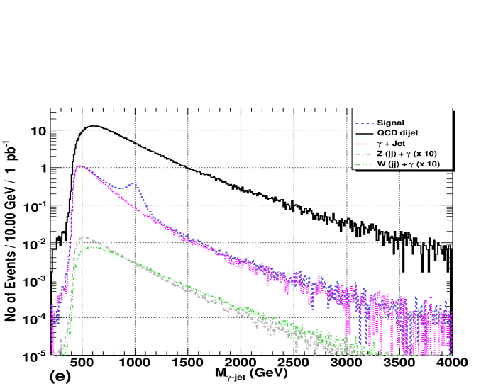 Kinematic variable distributions after 200 GeV pre-selection cut on