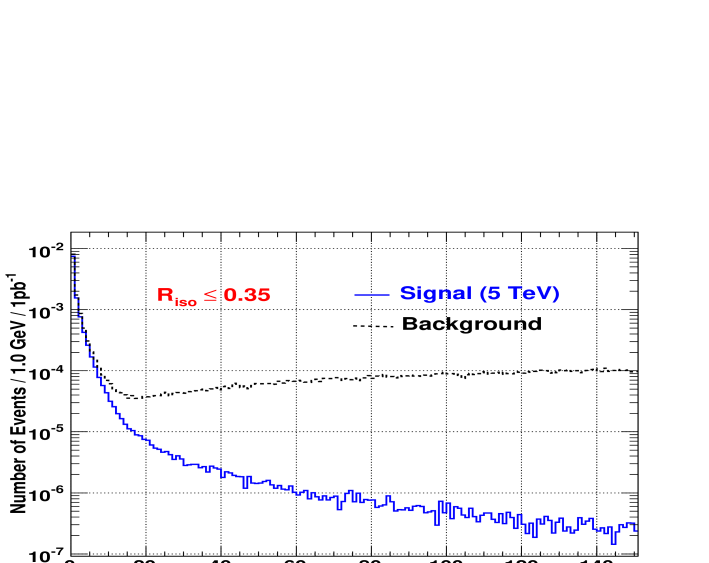 for the background and the signal events around photons for a)