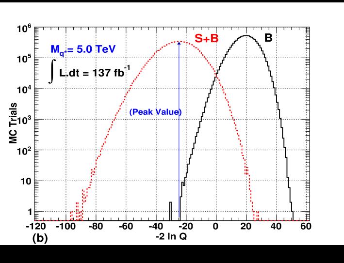 Log likelihood ratio distributions for S+B and B type hypotheses for a 5