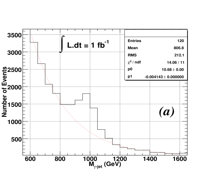 (a)Background fit on the (S+B) distribution with an exponential function for 1.0 TeV