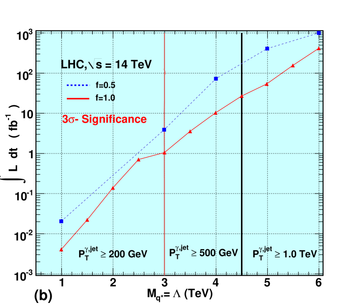 Required integrated luminosity as a function of