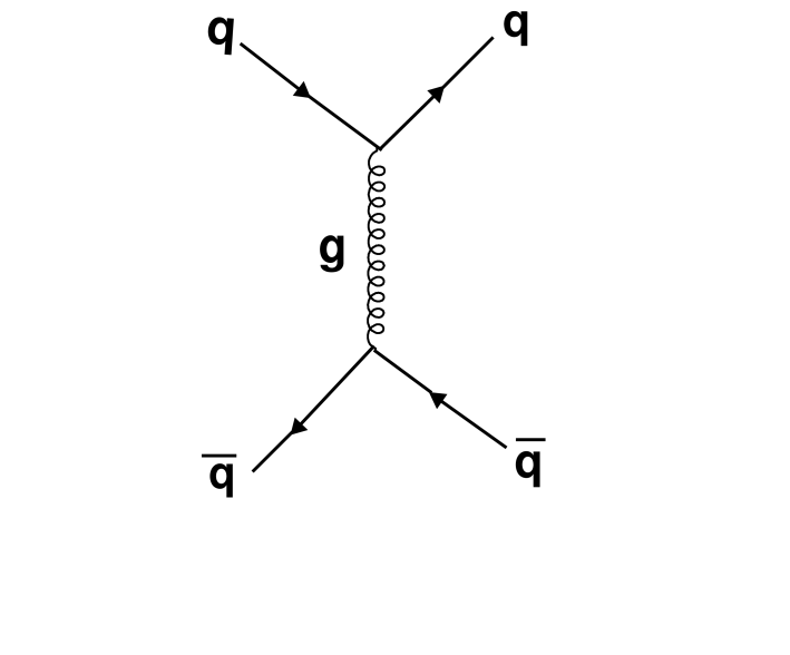 Type-II Background: QCD jet production where a jet fakes a photon giving a