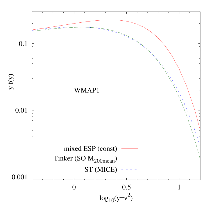 Excursion set peaks mass function for the mixed filtering approach discussed in the text, using a constant barrier (solid red). This is compared with the fit to