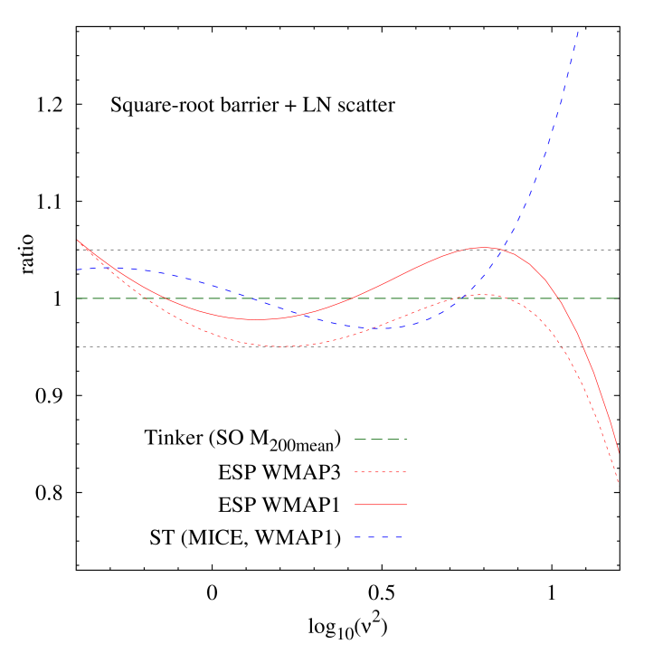 Ratio of the ESP mass function for a square-root barrier with scatter in the barrier slope (equation