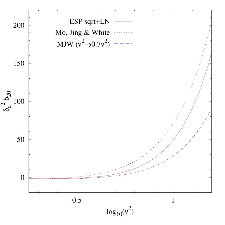 Same as previous Figure, but now for the second order bias coefficient. In this case, there are no measurements from simulations with which to compare.