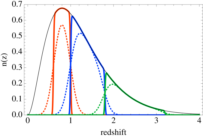 The thin solid line shows a toy model of a photometric galaxy distribution. Among them, we select galaxies which fall in the spectroscopic redshift (