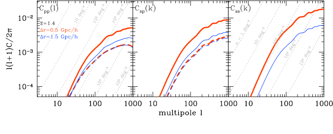 Comparison of the projected and angular power spectra at the mean redshift