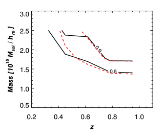 Completeness contours as a function of mass (