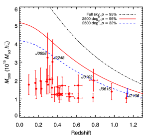 An M11-style plot showing the mass