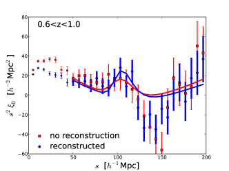 The WiggleZ two-point correlation functions shown before (red squares) and after applying reconstruction (blue circles) for three redshifts bins and the full