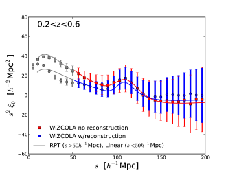 The mean of the simulated two-point correlation functions shown before (red squares) and after applying reconstruction (blue circles) for three redshifts bins and the full