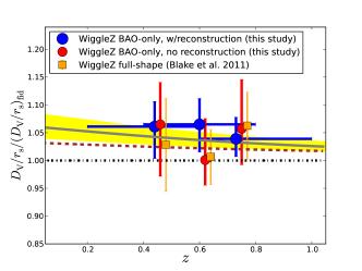 Both panels display the volume-average-distance to sound-horizon ratios