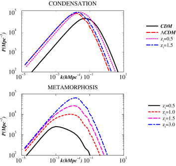 The COBE normalised matter power spectra for condensation (top) and metamorphosis (bottom) as a function of