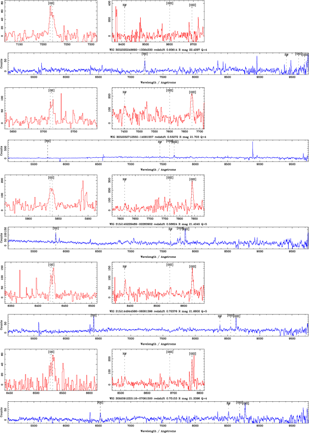 Examples of randomly-selected high-quality (Q=4,5) spectra from the survey. For each spectrum, the upper panels (red) show the unsmoothed spectra zoomed in on the major emission lines, and the lower panel (blue) shows the whole spectrum, heavily smoothed in an optimal fashion.