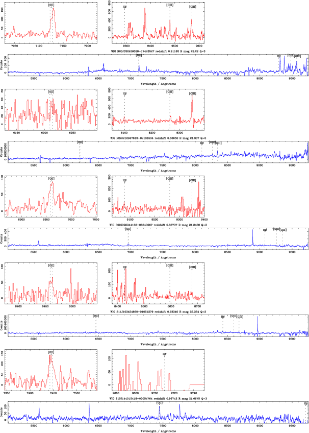 Examples of randomly-selected low-quality (Q=3) spectra from the survey. For each spectrum, the upper panels (red) show the unsmoothed spectra zoomed in on the major emission lines, and the lower panel (blue) shows the whole spectrum, heavily smoothed in an optimal fashion.