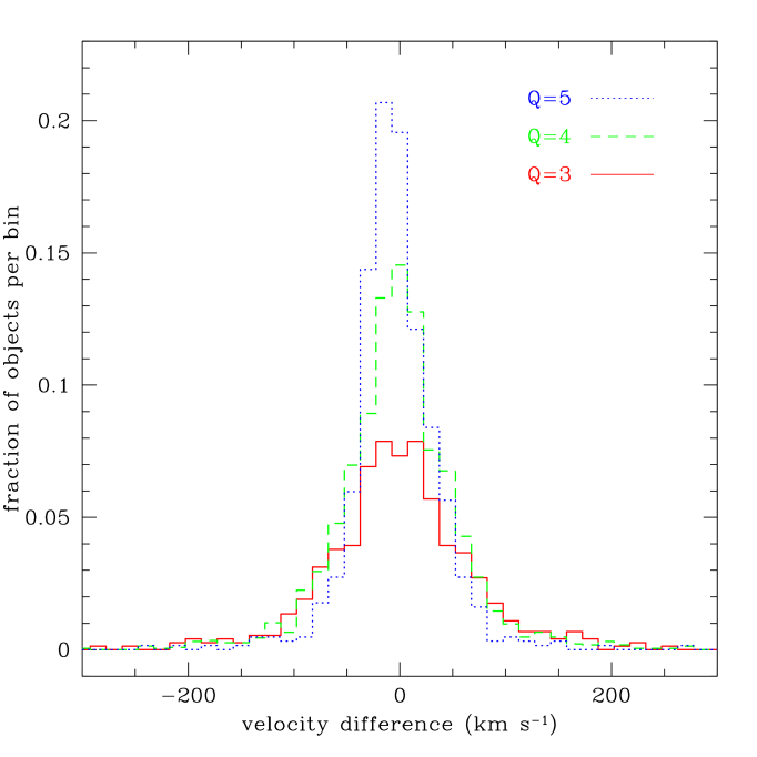 Redshift differences from repeat observations of WiggleZ targets. The three histograms show the distribution of redshift differences in pairs of repeated WiggleZ observations. The solid, dashed and dotted curves are for pairs in which the qualities of the both measurements are 3, 4, and 5 respectively.