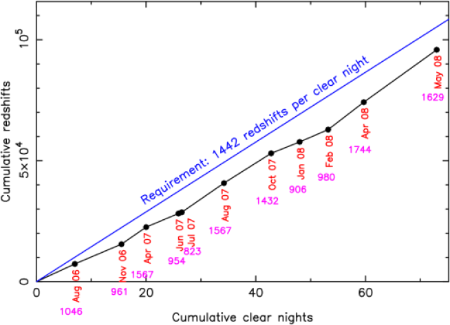 Overall progress of the WiggleZ survey measured by the number of galaxies with redshifts measured per clear night. The target number of 1442 galaxies per clear night is based on our overall target of 240,000 galaxies given the standard clear weather fraction of 0.75 and a survey duration of 220 nights. Data points are shown for each observing run, with the number of redshifts measured per clear night in each run printed below each point.