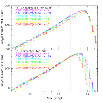 Number counts of GALEX NUV detections in tiles from the 15-hour region as a function of dust extinction. The NUV magnitude limit of the WiggleZ survey is indicated by a vertical dashed line in each plot. In the left hand panels (a, b) we plot all objects detected before and after the dust correction. The counts are binned by the average dust extinction in each tile, one curve for each bin (see key). The upper panel shows the raw counts; in the lower panel the dust correction has been applied to every individual object. The improved agreement of the power-law region of the number counts in panel b demonstrates the effectiveness of the dust correction. The right hand panels (c, d) are similar, but only count objects that satisfy the WiggleZ target selection criteria. Panel d shows that the target numbers at the NUV survey limit are more sensitive to dust than the total counts of detections shown in panel b.